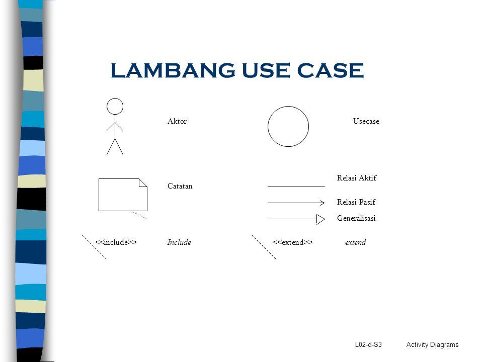 L02-d-S3 Activity Diagrams LAMBANG USE CASE AktorUsecase Catatan Relasi Aktif >Include >extend Relasi Pasif Generalisasi