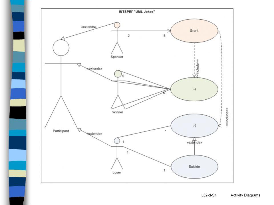 L02-d-S5 Activity Diagrams Definisi Activity diagram merupakan cara lain dalam memodelkan aliran kejadian.
