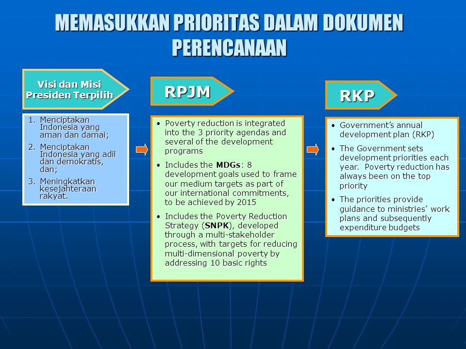 PRINSIP-PRINSIP DALAM MERANCANG BANTUAN SOSIAL i.Responsive to the needs, realities and conditions of livelihood of beneficiaries; ii.Affordable in the context of short and medium term budget planning for the public budget – and in terms of not placing unreasonable burdens on household and communities; iii.Sustainable, both financially and politically – with a requirement on government to ensure that the state's role in social protection reflects an adequate level of public support for interventions to assist the poorest; iv.Mainstreamed institutionally within sustainable structures of governance and implementation wheter within state or civil society structures; v.Built on a principle of utilizing the capabilities of individuals, household and communities and avoiding creation of dependency and stigma; and Flexible – capable of responding to rapidly changing scenarios and vi.Emergence of new challenges (e.g.