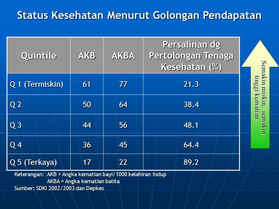 QuintileAKBAKBA Persalinan dg Pertolongan Tenaga Kesehatan (%) Q 1 (Termiskin) 617721.3 Q 2 506438.4 Q 3 445648.1 Q 4 364564.4 Q 5 (Terkaya) 172289.2