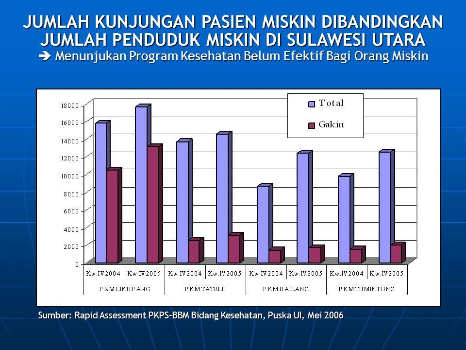 Sumber: Rapid Assessment PKPS-BBM Bidang Kesehatan, Puska UI, Mei 2006 JUMLAH KUNJUNGAN PASIEN MISKIN DIBANDINGKAN JUMLAH PENDUDUK MISKIN DI SULAWESI