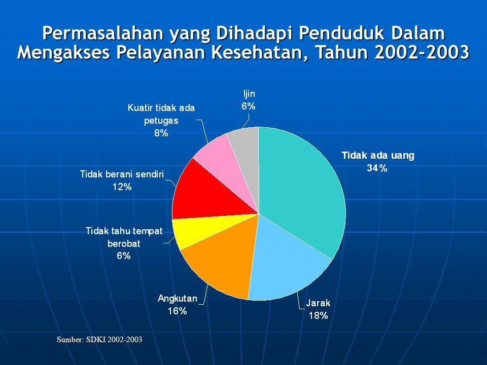 Permasalahan yang Dihadapi Penduduk Dalam Mengakses Pelayanan Kesehatan, Tahun 2002-2003 Sumber: SDKI 2002-2003