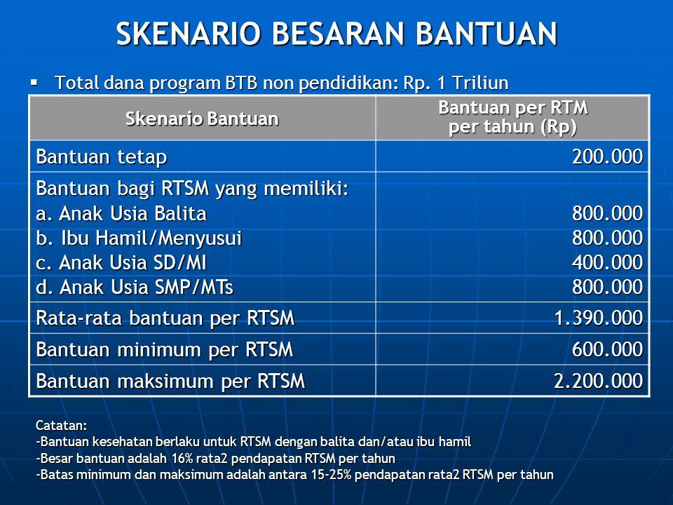 SKENARIO BESARAN BANTUAN  Total dana program BTB non pendidikan: Rp. 1 Triliun Skenario Bantuan Bantuan per RTM per tahun (Rp) Bantuan tetap 200.000