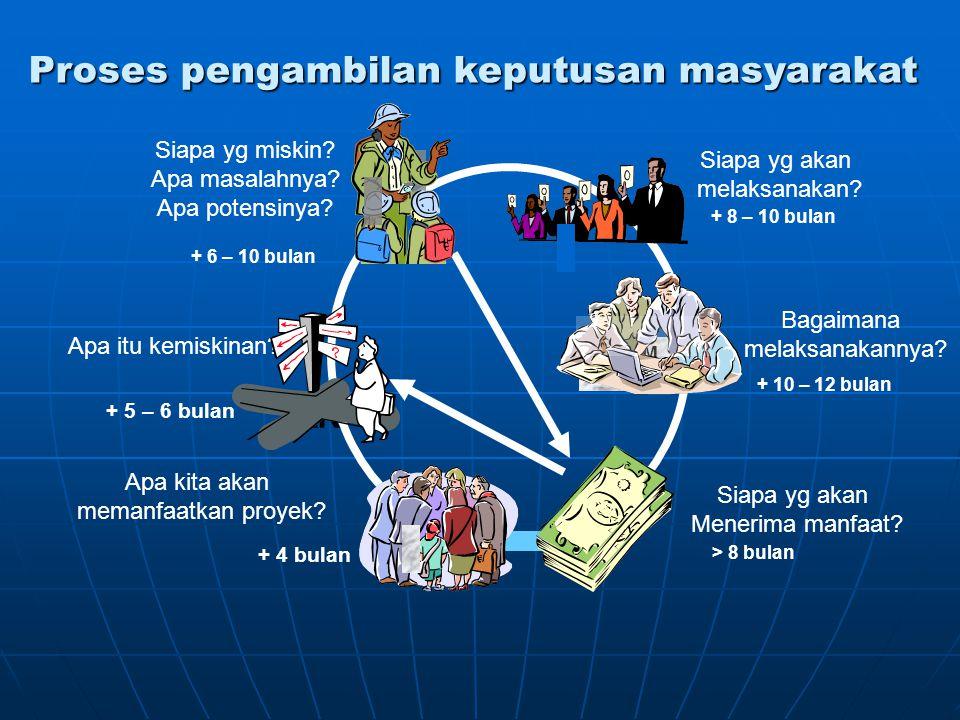 Proses pengambilan keputusan masyarakat Apa kita akan memanfaatkan proyek? Apa itu kemiskinan? Bagaimana melaksanakannya? Siapa yg akan melaksanakan?
