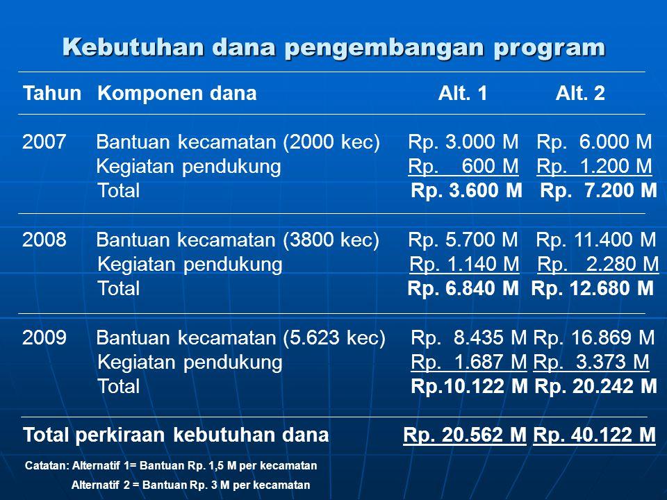 Kebutuhan dana pengembangan program TahunKomponen dana Alt. 1 Alt. 2 2007 Bantuan kecamatan (2000 kec) Rp. 3.000 M Rp. 6.000 M Kegiatan pendukung Rp.