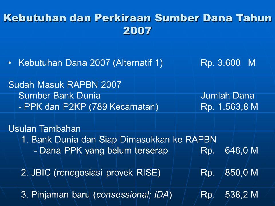 Kebutuhan dan Perkiraan Sumber Dana Tahun 2007 Kebutuhan Dana 2007 (Alternatif 1) Rp. 3.600 M Sudah Masuk RAPBN 2007 Sumber Bank DuniaJumlah Dana - PP
