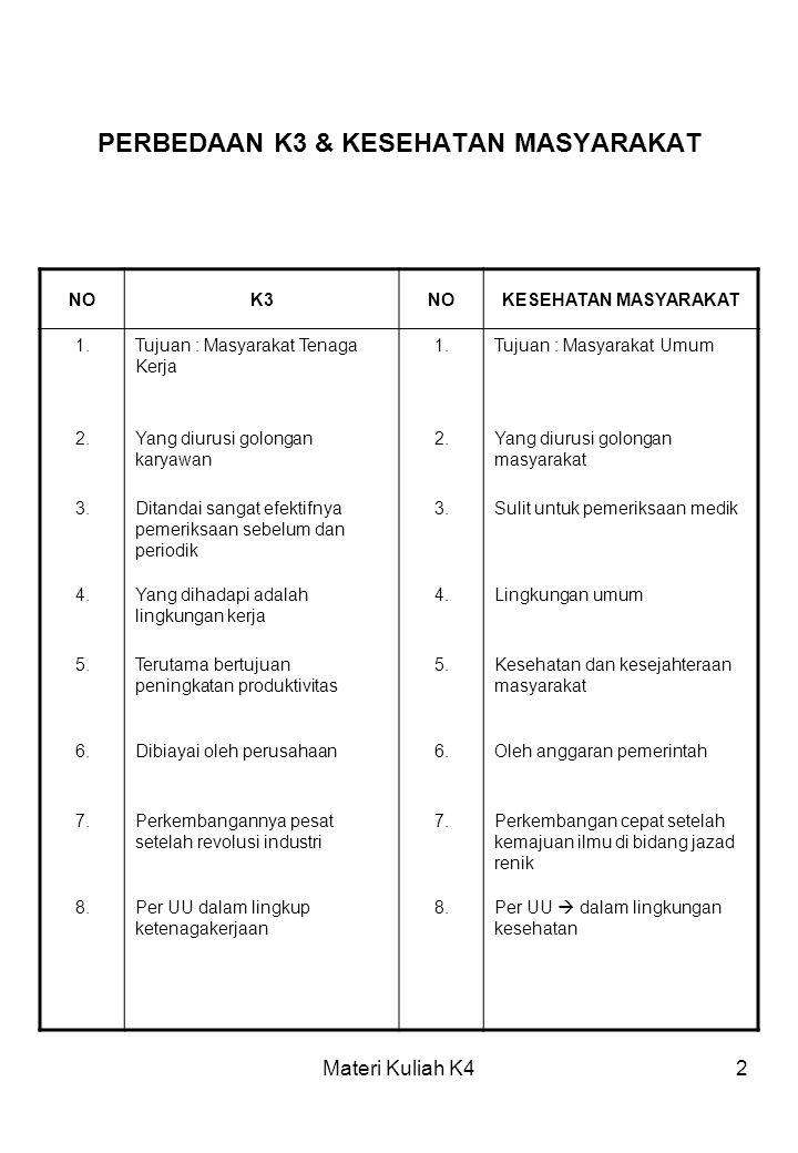 Materi Kuliah K42 PERBEDAAN K3 & KESEHATAN MASYARAKAT NOK3NOKESEHATAN MASYARAKAT 1.Tujuan : Masyarakat Tenaga Kerja 1.Tujuan : Masyarakat Umum 2.Yang