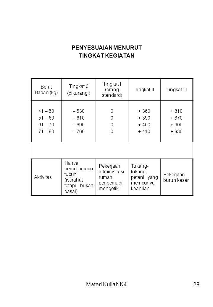 Materi Kuliah K428 PENYESUAIAN MENURUT TINGKAT KEGIATAN Berat Badan (kg) Tingkat 0 (dikurangi) Tingkat I (orang standard) Tingkat IITingkat III 41 – 5
