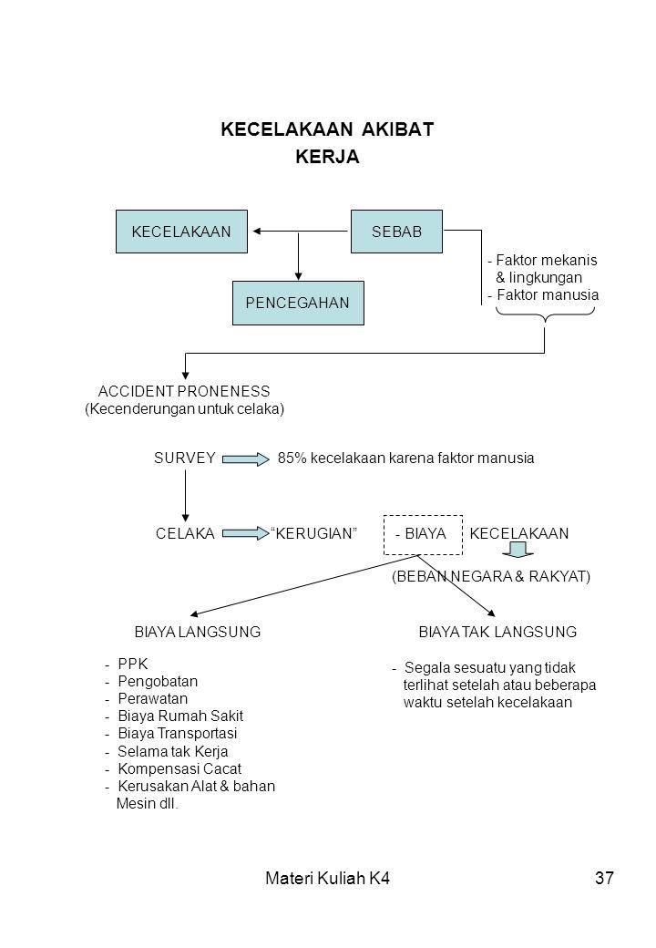 Materi Kuliah K437 KECELAKAAN AKIBAT KERJA KECELAKAANSEBAB PENCEGAHAN - Faktor mekanis & lingkungan - Faktor manusia ACCIDENT PRONENESS (Kecenderungan