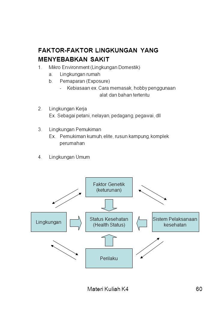 Materi Kuliah K460 FAKTOR-FAKTOR LINGKUNGAN YANG MENYEBABKAN SAKIT 1.Mikro Environment (Lingkungan Domestik) a.Lingkungan rumah b.Pemaparan (Exposure)