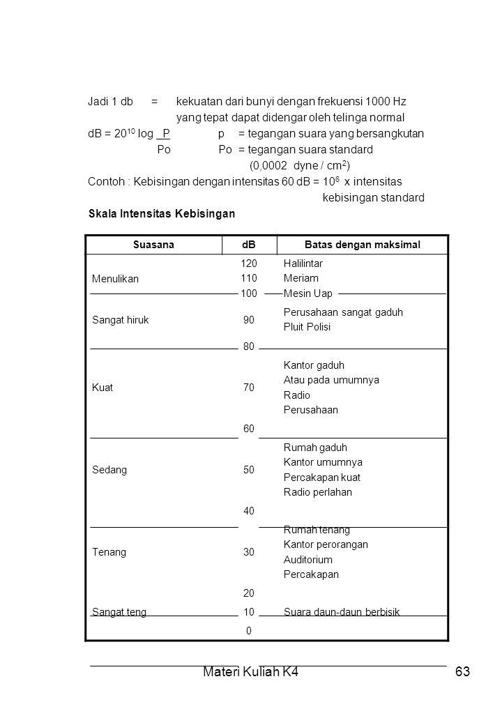 Materi Kuliah K463 Jadi 1 db=kekuatan dari bunyi dengan frekuensi 1000 Hz yang tepat dapat didengar oleh telinga normal dB = 20 10 log Pp= tegangan su