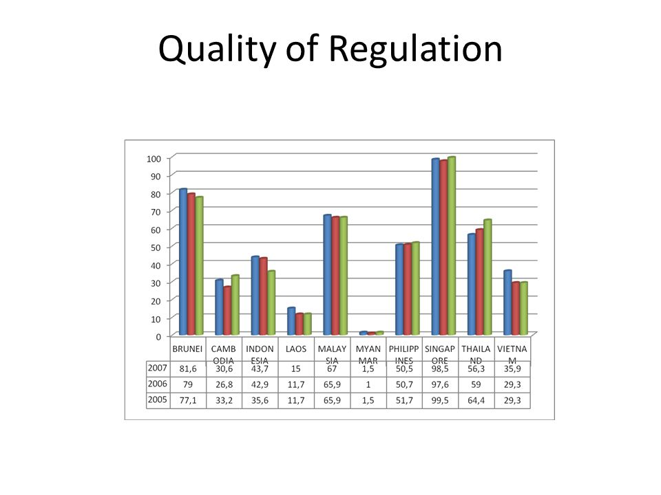 Quality of Regulation