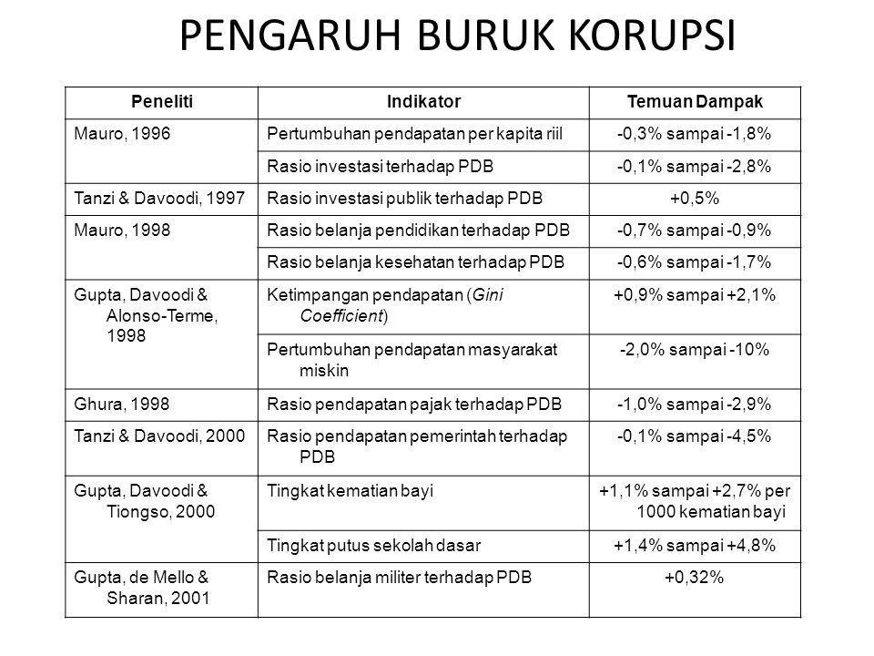 PENGARUH BURUK KORUPSI PenelitiIndikatorTemuan Dampak Mauro, 1996Pertumbuhan pendapatan per kapita riil-0,3% sampai -1,8% Rasio investasi terhadap PDB