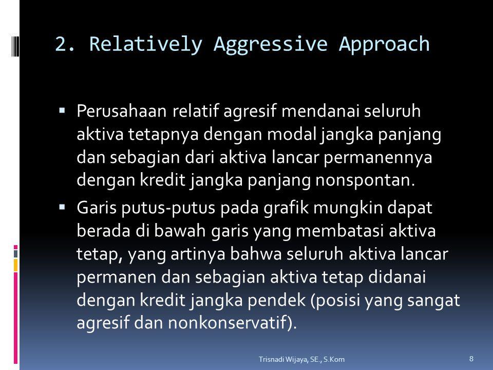 3. Conservative Approach Trisnadi Wijaya, SE., S.Kom 9