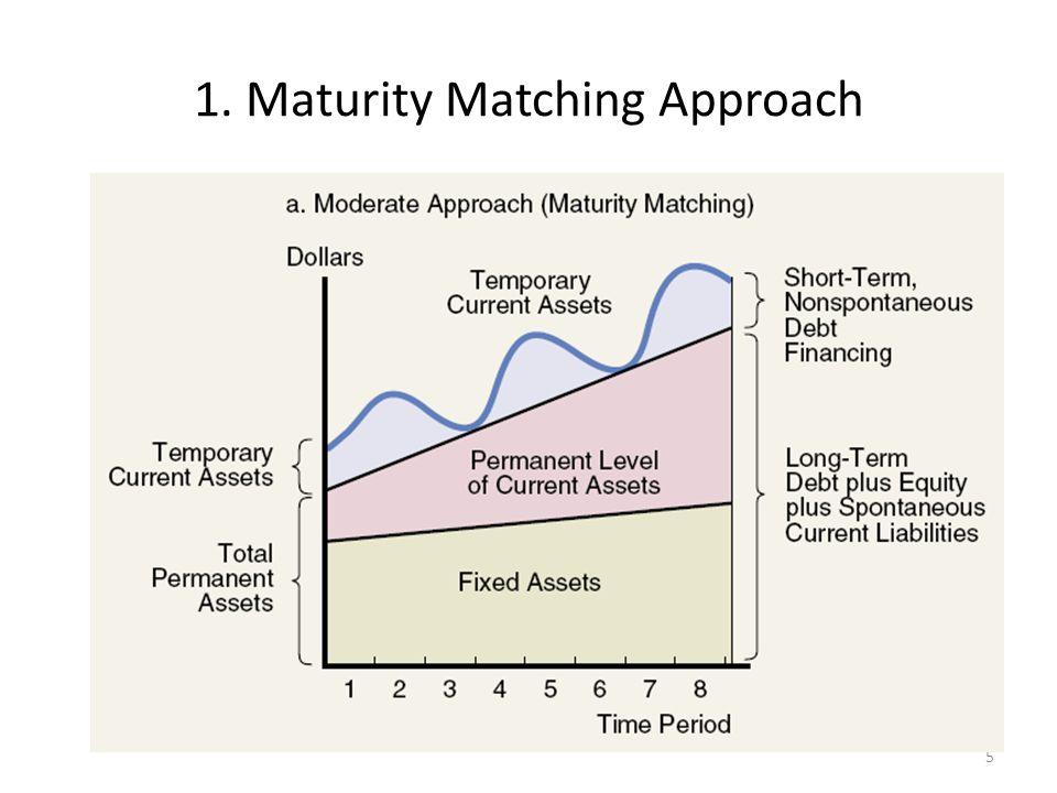 Pendekatan pencocokan waktu jatuh tempo (maturity matching approach) atau likuidasi- sendiri (self-liquidating approach) adalah suatu kebijakan keuangan yang mencocokkan waktu jatuh tempo aktiva dengan kewajiban.