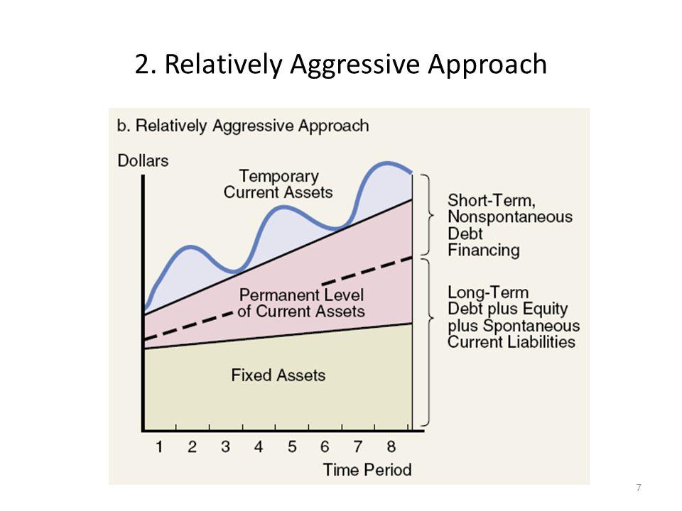 Perusahaan relatif agresif mendanai seluruh aktiva tetapnya dengan modal jangka panjang dan sebagian dari aktiva lancar permanennya dengan kredit jangka panjang nonspontan.