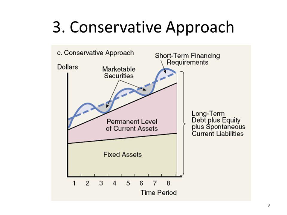Pada grafik terlihat putus-putus berada di atas garis yang menunjukkan aktiva lancar permanen, yang menunjukkan bahwa modal jangka panjang digunakan untuk mendanai seluruh kebutuhan aktiva lancar permanen dan memenuhi beberapa kebutuhan pendanaan musiman.