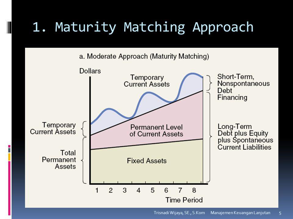 1. Maturity Matching Approach Trisnadi Wijaya, SE., S.Kom 5 Manajemen Keuangan Lanjutan