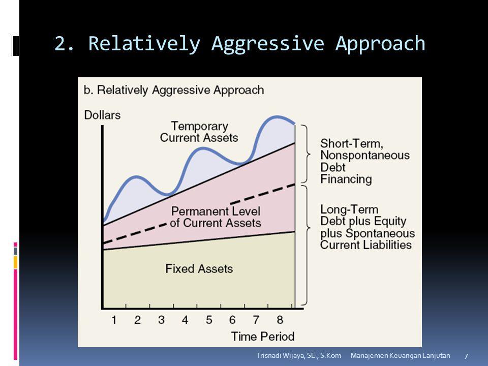 2. Relatively Aggressive Approach Trisnadi Wijaya, SE., S.Kom 7 Manajemen Keuangan Lanjutan