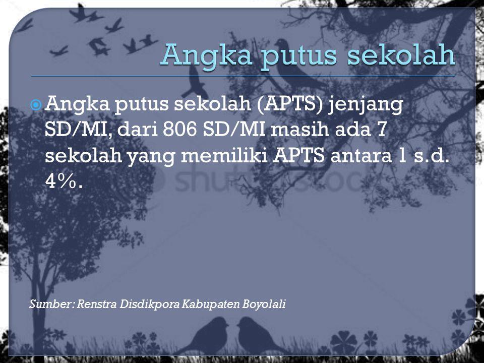  Angka putus sekolah (APTS) jenjang SD/MI, dari 806 SD/MI masih ada 7 sekolah yang memiliki APTS antara 1 s.d.