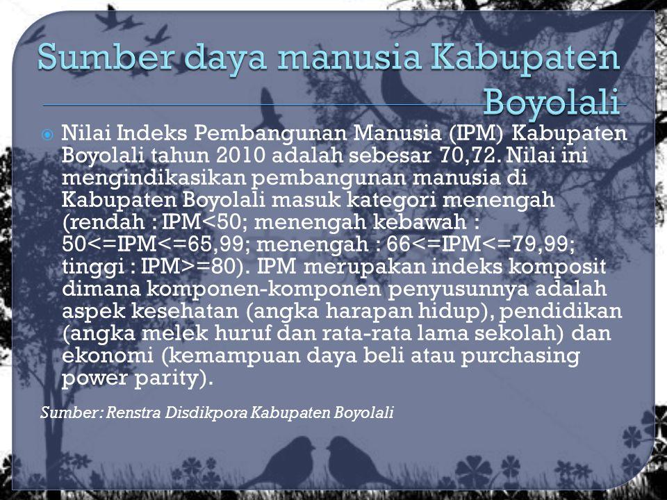  Nilai Indeks Pembangunan Manusia (IPM) Kabupaten Boyolali tahun 2010 adalah sebesar 70,72.