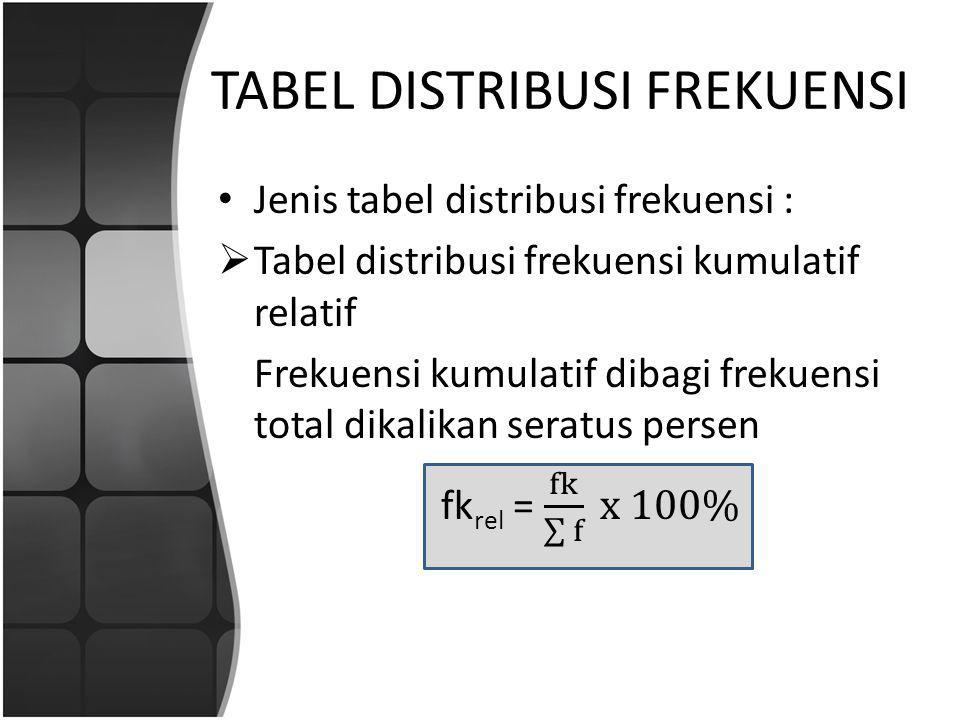 Langkah-langkah membuat tabel:  Menentukan jangkauan data  Menentukan banyaknya kelas  Menentukan panjang kelas  Menentukan batas bawah dan batas atas kelas  Menghitung banyaknya data pada masing-masing kelas