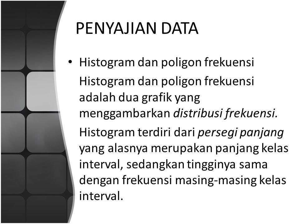 PENYAJIAN DATA Histogram dan poligon frekuensi Poligon frekuensi adalah suatu garis putus putus yang menghubungkan titik tengah ujung batang histogram.