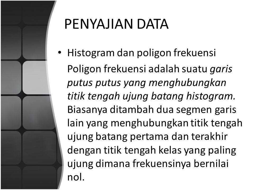 PENYAJIAN DATA Ogive Grafik ogive dibuat dari daftar sebaran frekuensi kumulatif kurang dari dan frekuensi kumulatif lebih dari