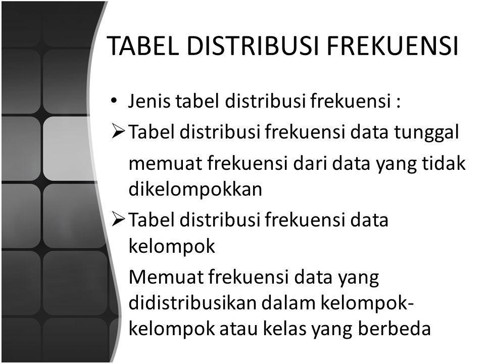 TABEL DISTRIBUSI FREKUENSI Jenis tabel distribusi frekuensi :  Tabel distribusi frekuensi data tunggal memuat frekuensi dari data yang tidak dikelompokkan  Tabel distribusi frekuensi data kelompok Memuat frekuensi data yang didistribusikan dalam kelompok- kelompok atau kelas yang berbeda