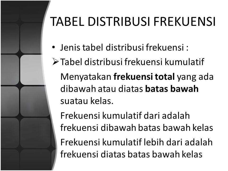 TABEL DISTRIBUSI FREKUENSI Jenis tabel distribusi frekuensi :  Tabel distribusi frekuensi relatif Perbandingan antara frekuensi masing-masing kelas dengan jumlah frekuensi seluruhnya yang dinyatakan dalam persentase