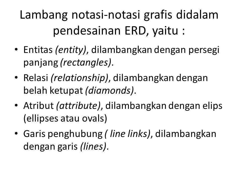 Lambang notasi-notasi grafis didalam pendesainan ERD, yaitu : Entitas (entity), dilambangkan dengan persegi panjang (rectangles). Relasi (relationship