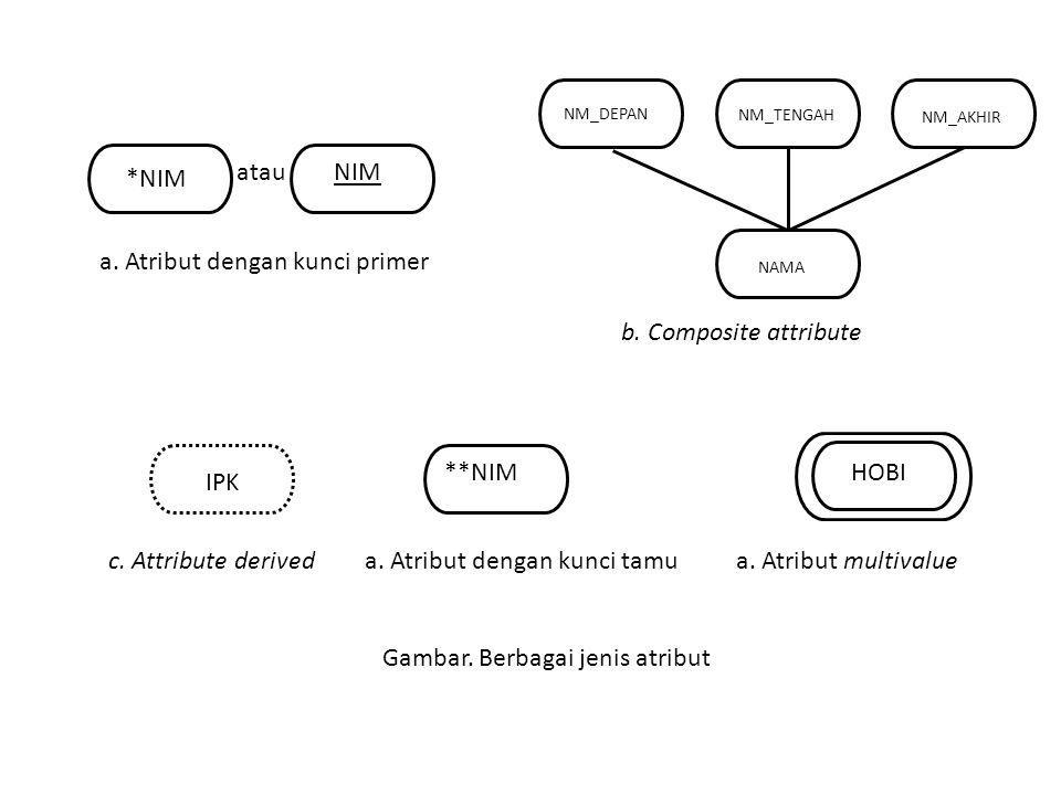 *NIM NIMatau a. Atribut dengan kunci primer NM_DEPAN NM_TENGAH NM_AKHIR NAMA b. Composite attribute IPK c. Attribute derived **NIM a. Atribut dengan k