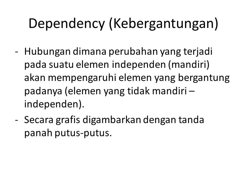 Dependency (Kebergantungan) -Hubungan dimana perubahan yang terjadi pada suatu elemen independen (mandiri) akan mempengaruhi elemen yang bergantung pa