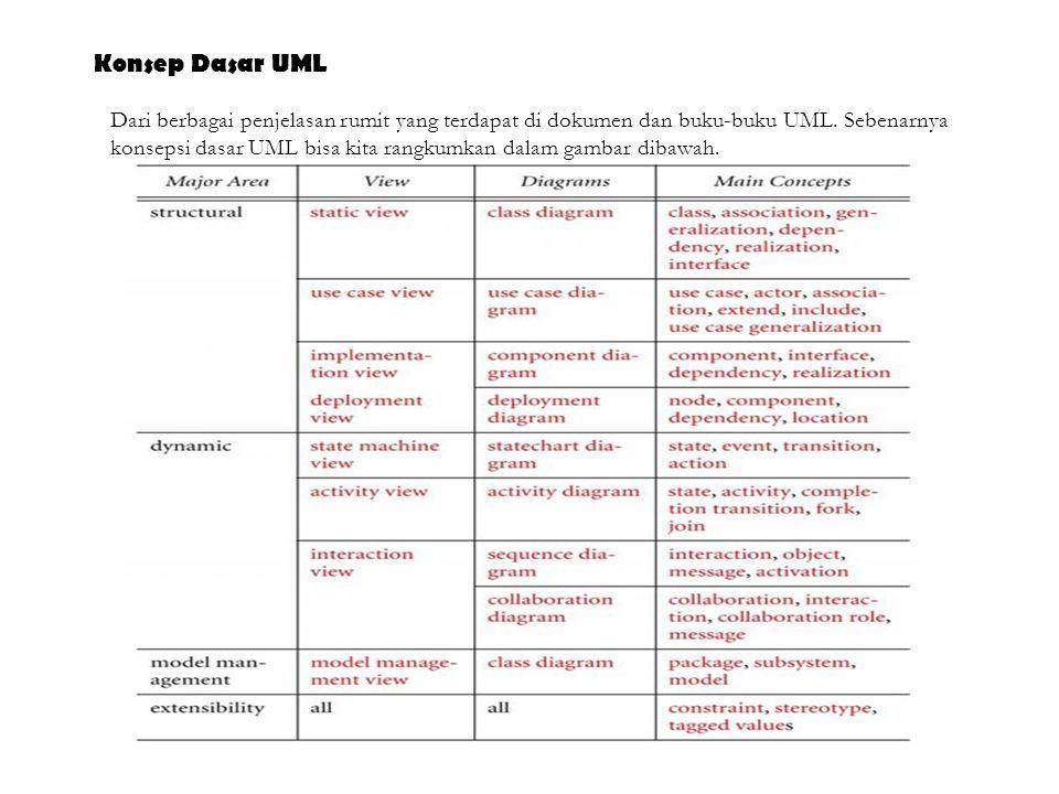Konsep Dasar UML Dari berbagai penjelasan rumit yang terdapat di dokumen dan buku-buku UML. Sebenarnya konsepsi dasar UML bisa kita rangkumkan dalam g
