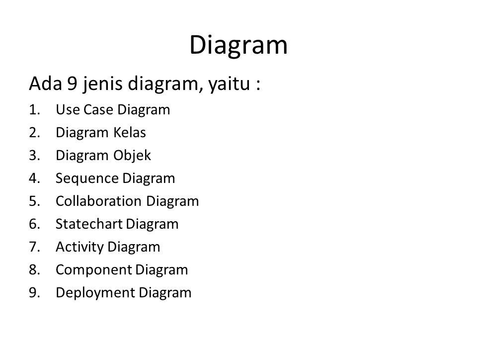 Diagram Ada 9 jenis diagram, yaitu : 1.Use Case Diagram 2.Diagram Kelas 3.Diagram Objek 4.Sequence Diagram 5.Collaboration Diagram 6.Statechart Diagra