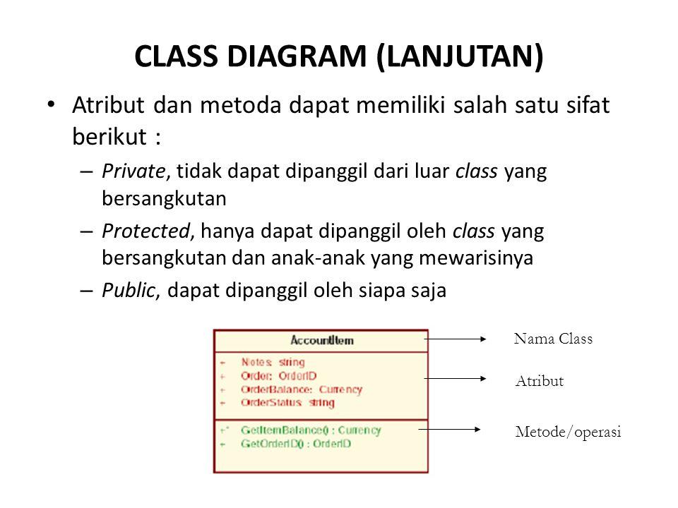 CLASS DIAGRAM (LANJUTAN) Atribut dan metoda dapat memiliki salah satu sifat berikut : – Private, tidak dapat dipanggil dari luar class yang bersangkut