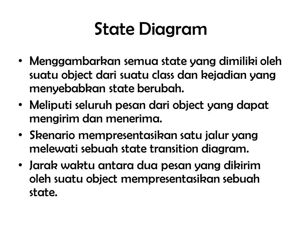 State Diagram Menggambarkan semua state yang dimiliki oleh suatu object dari suatu class dan kejadian yang menyebabkan state berubah. Meliputi seluruh