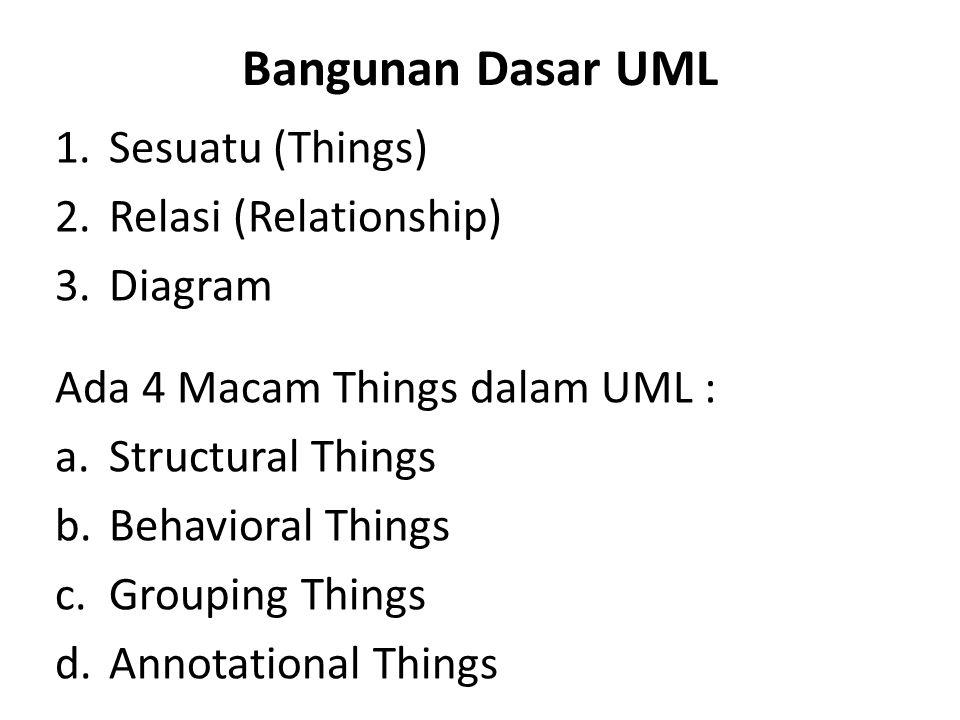 Bangunan Dasar UML 1.Sesuatu (Things) 2.Relasi (Relationship) 3.Diagram Ada 4 Macam Things dalam UML : a.Structural Things b.Behavioral Things c.Group