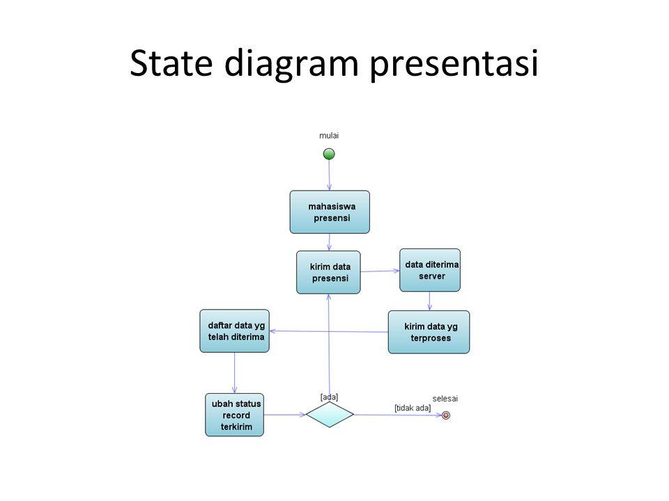 State diagram presentasi
