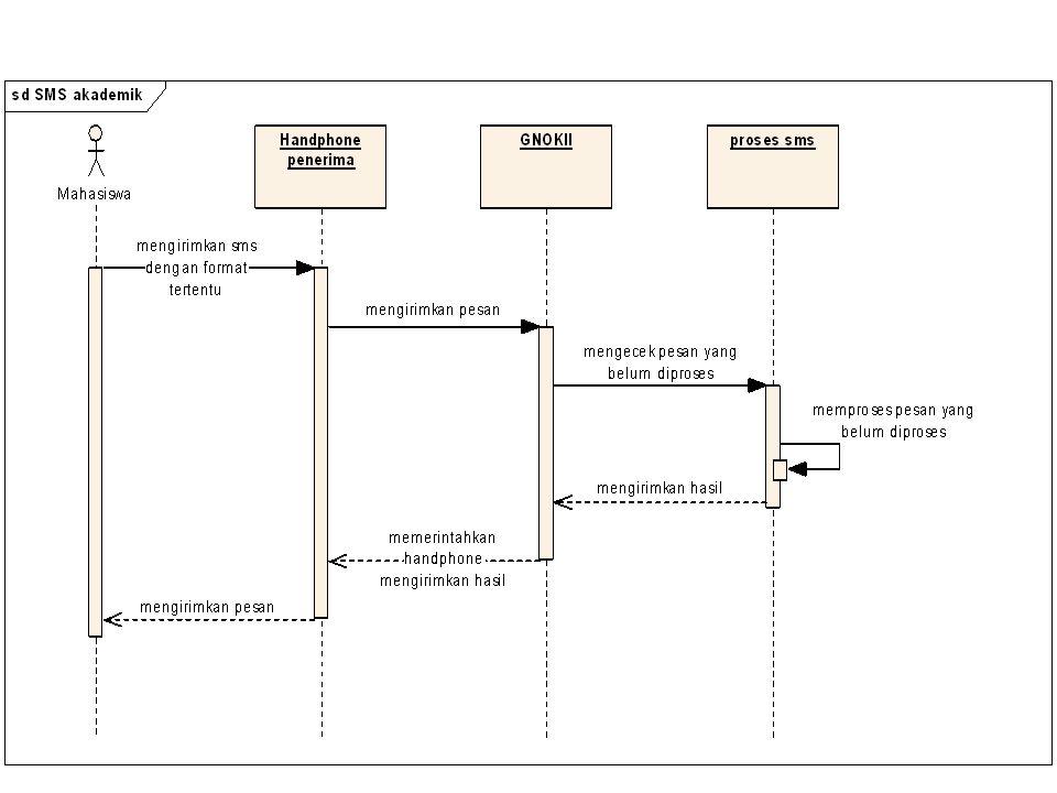 Sequence Diagram - Bersifat dinamis - Diagram yang menekankan pada pengiriman pesan dalam suatu waktu tertentu