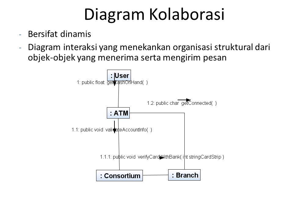 Diagram Kolaborasi - Bersifat dinamis - Diagram interaksi yang menekankan organisasi struktural dari objek-objek yang menerima serta mengirim pesan