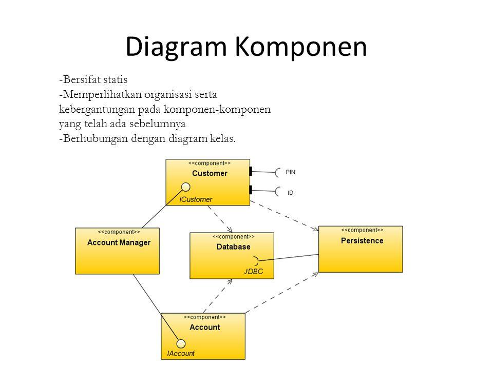 Diagram Komponen -Bersifat statis -Memperlihatkan organisasi serta kebergantungan pada komponen-komponen yang telah ada sebelumnya -Berhubungan dengan