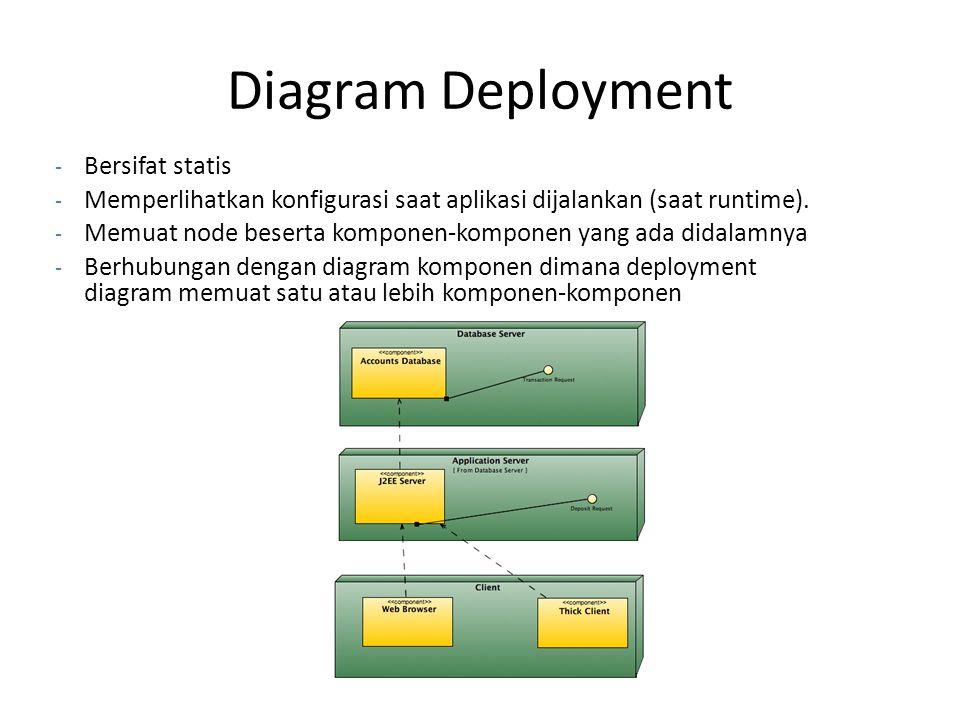 Diagram Deployment - Bersifat statis - Memperlihatkan konfigurasi saat aplikasi dijalankan (saat runtime). - Memuat node beserta komponen-komponen yan