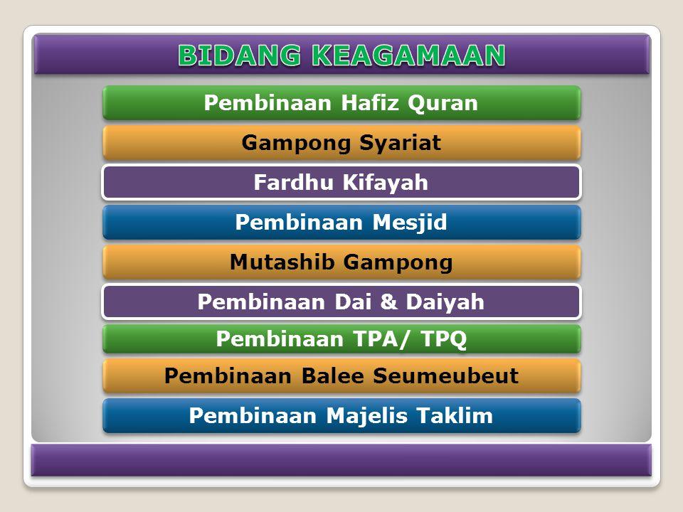 Gampong Syariat Pembinaan Hafiz Quran Fardhu Kifayah Pembinaan Mesjid Mutashib Gampong Pembinaan Dai & Daiyah Pembinaan TPA/ TPQ Pembinaan Balee Seumeubeut Pembinaan Majelis Taklim