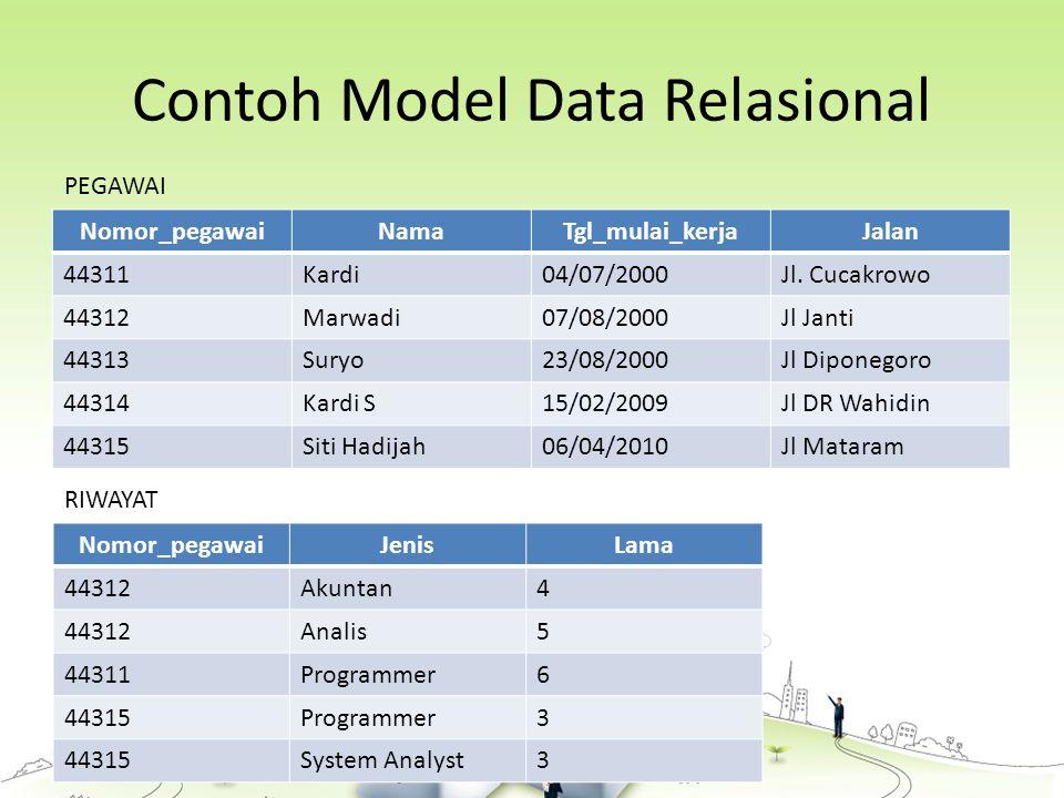 Contoh Model Data Relasional Nomor_pegawaiNamaTgl_mulai_kerjaJalan 44311Kardi04/07/2000Jl.