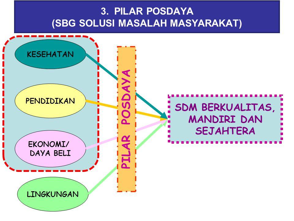 3. PILAR POSDAYA (SBG SOLUSI MASALAH MASYARAKAT) KESEHATAN PENDIDIKAN EKONOMI/ DAYA BELI LINGKUNGAN SDM BERKUALITAS, MANDIRI DAN SEJAHTERA PILAR POSDA