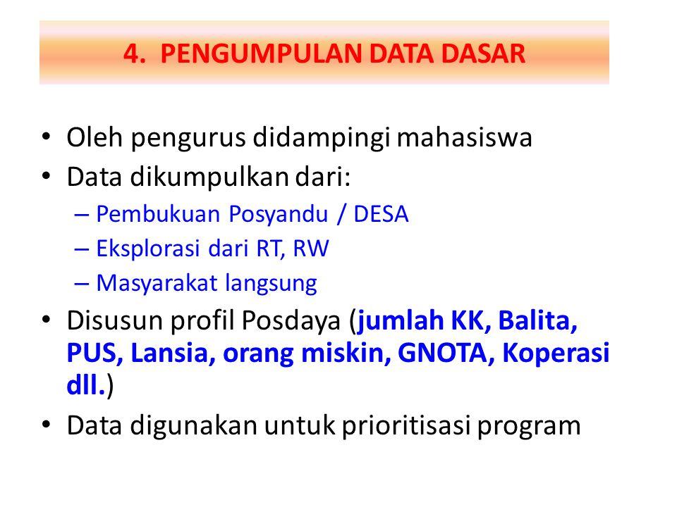 4. PENGUMPULAN DATA DASAR Oleh pengurus didampingi mahasiswa Data dikumpulkan dari: – Pembukuan Posyandu / DESA – Eksplorasi dari RT, RW – Masyarakat