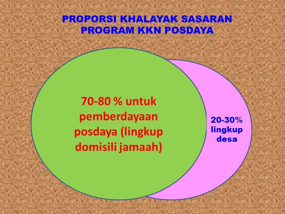 70-80 % untuk pemberdayaan posdaya (lingkup domisili jamaah) 20-30% lingkup desa PROPORSI KHALAYAK SASARAN PROGRAM KKN POSDAYA