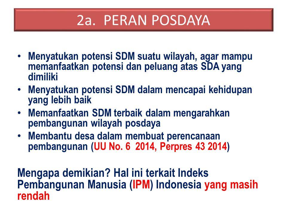 2a. PERAN POSDAYA Menyatukan potensi SDM suatu wilayah, agar mampu memanfaatkan potensi dan peluang atas SDA yang dimiliki Menyatukan potensi SDM dala