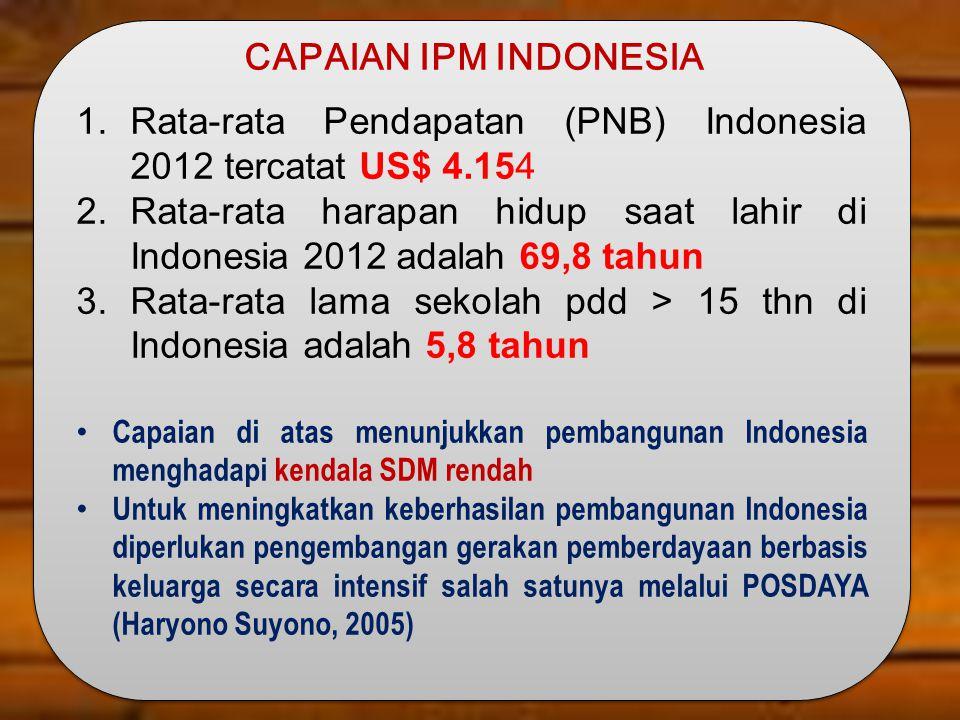 CAPAIAN IPM INDONESIA 1.Rata-rata Pendapatan (PNB) Indonesia 2012 tercatat US$ 4.154 2.Rata-rata harapan hidup saat lahir di Indonesia 2012 adalah 69,